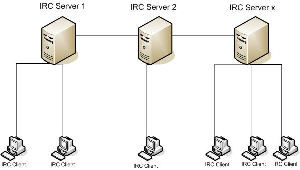 TCP/IP Protocols: Internet Relay Chat (IRC) | Linux org